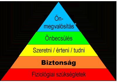 maslow-motivacios-piramisa